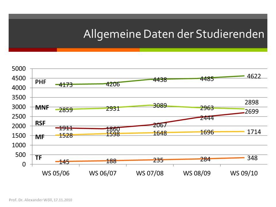 Allgemeine Daten der Studierenden Prof. Dr. Alexander Wöll, 17.11.2010 PHF