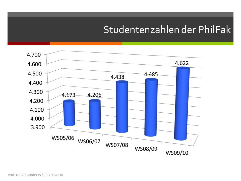 Studentenzahlen der PhilFak Prof. Dr. Alexander Wöll, 17.11.2010