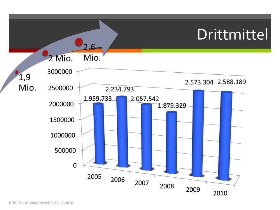 Drittmittel Prof. Dr. Alexander Wöll, 17.11.2010 1,9 Mio. 2 Mio. 2,6 Mio.