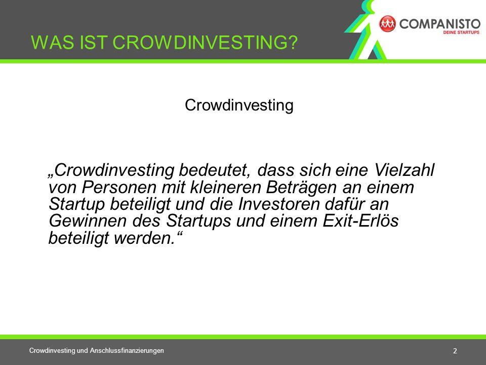 Crowdinvesting und Anschlussfinanzierungen 3 VORTEILE FÜR STARTUPS Startups Kapital in einer frühen Unternehmensphase (im Equity-Gap) Ermöglicht Crowdsourcing und Open Innovation-Prozesse Crowdinvesting ist effektives Marketing (Investoren sind Multiplikatoren) Hohe Aufmerksamkeit (Publicity) während des Crowdinvestings Finanzierung Kundenstamm kann schneller aufgebaut werden Finanzierung
