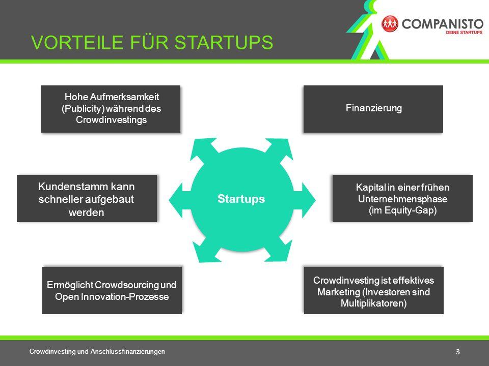 Crowdinvesting und Anschlussfinanzierungen 3 VORTEILE FÜR STARTUPS Startups Kapital in einer frühen Unternehmensphase (im Equity-Gap) Ermöglicht Crowd