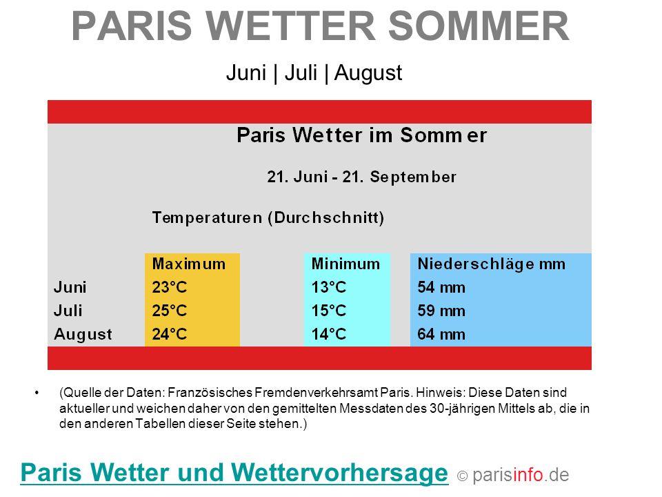 PARIS WETTER SOMMER (Quelle der Daten: Französisches Fremdenverkehrsamt Paris. Hinweis: Diese Daten sind aktueller und weichen daher von den gemittelt