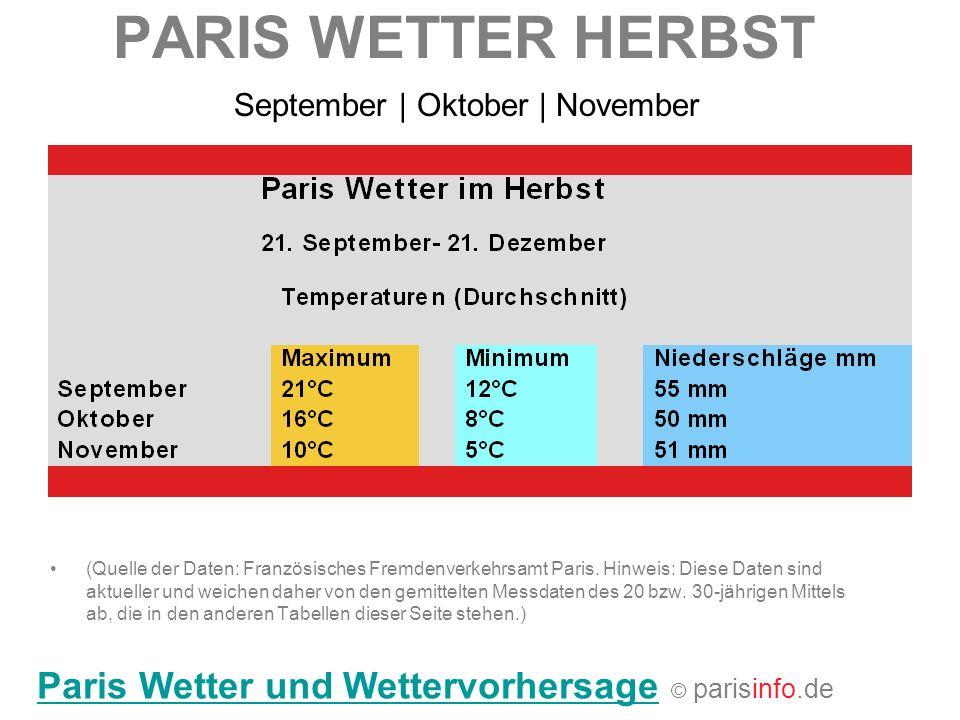 PARIS WETTER HERBST (Quelle der Daten: Französisches Fremdenverkehrsamt Paris. Hinweis: Diese Daten sind aktueller und weichen daher von den gemittelt