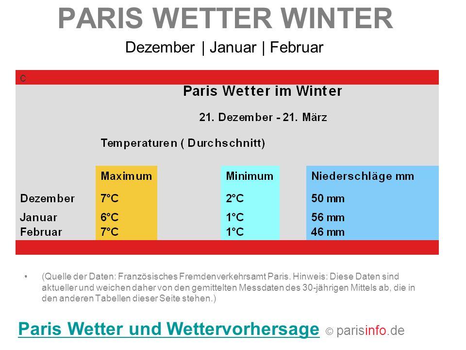 PARIS WETTER WINTER (Quelle der Daten: Französisches Fremdenverkehrsamt Paris. Hinweis: Diese Daten sind aktueller und weichen daher von den gemittelt
