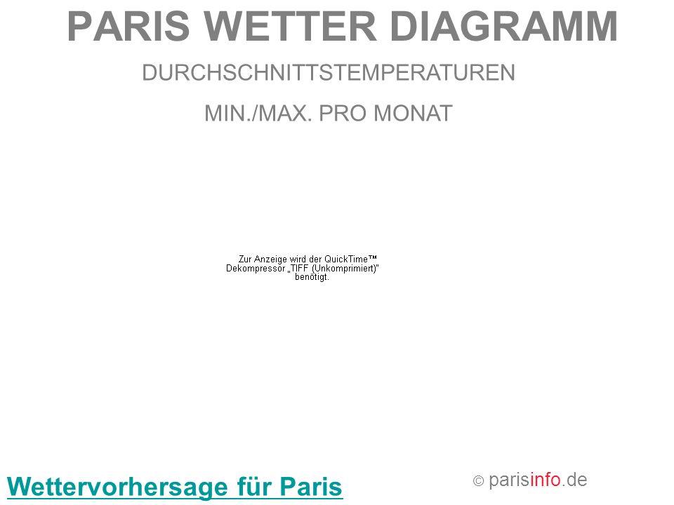 PARIS WETTER DIAGRAMM DURCHSCHNITTSTEMPERATUREN MIN./MAX. PRO MONAT © parisinfo.de Wettervorhersage für Paris