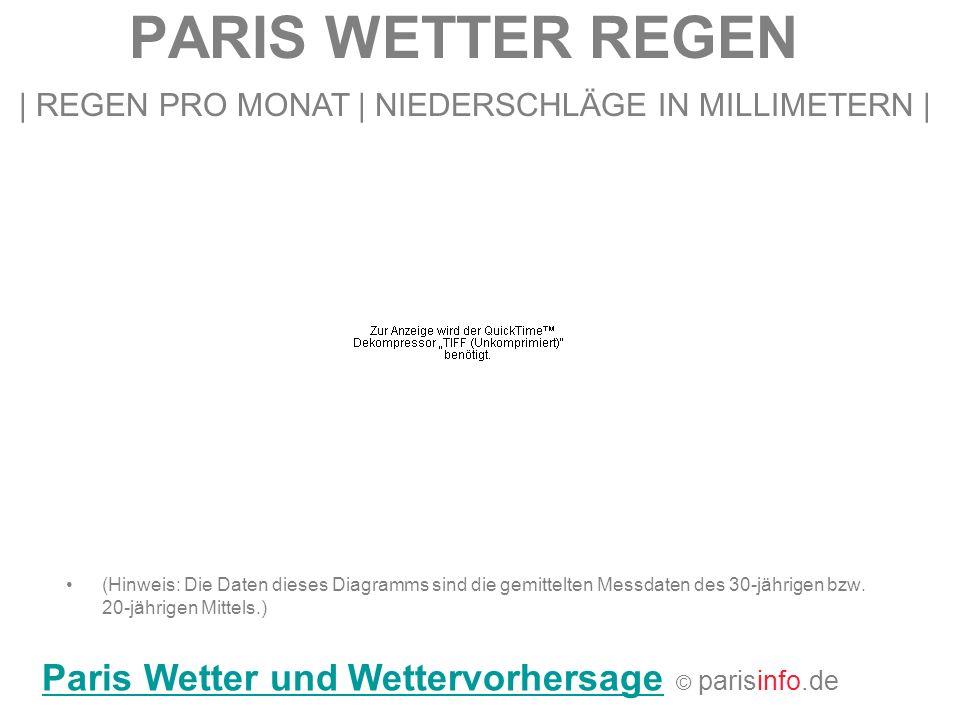 PARIS WETTER REGEN   REGEN PRO MONAT   NIEDERSCHLÄGE IN MILLIMETERN   (Hinweis: Die Daten dieses Diagramms sind die gemittelten Messdaten des 30-jähri