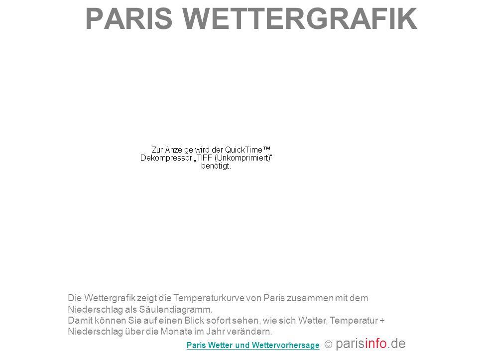 PARIS WETTERGRAFIK Die Wettergrafik zeigt die Temperaturkurve von Paris zusammen mit dem Niederschlag als Säulendiagramm. Damit können Sie auf einen B