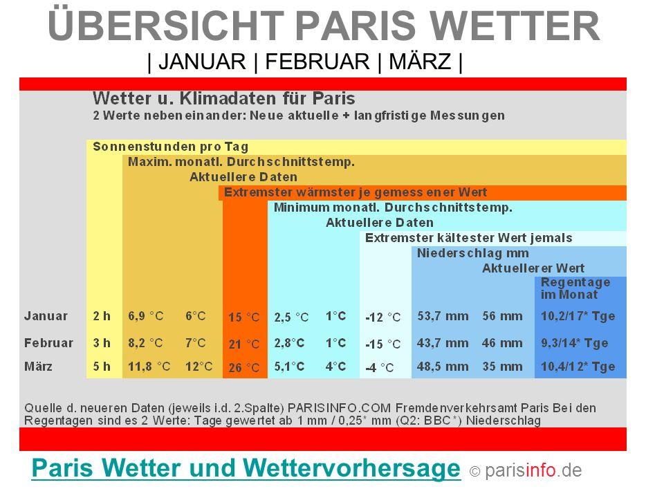 ÜBERSICHT PARIS WETTER Paris Wetter und WettervorhersageParis Wetter und Wettervorhersage © parisinfo.de   JANUAR   FEBRUAR   MÄRZ  