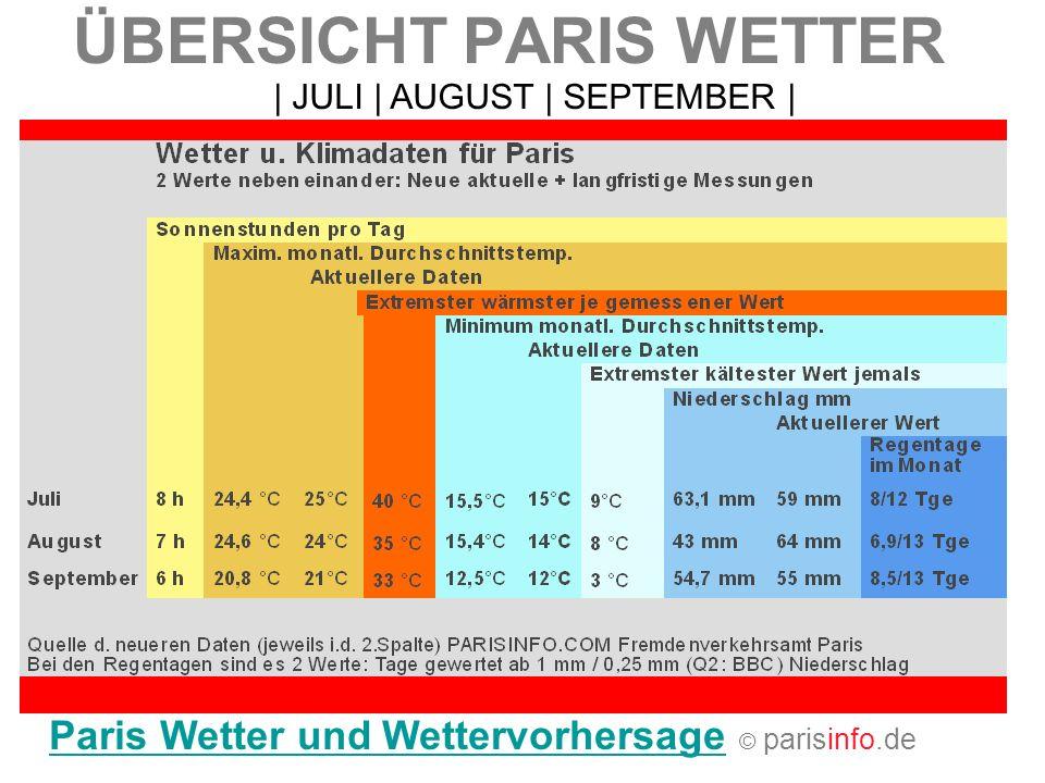 ÜBERSICHT PARIS WETTER Paris Wetter und WettervorhersageParis Wetter und Wettervorhersage © parisinfo.de   JULI   AUGUST   SEPTEMBER  