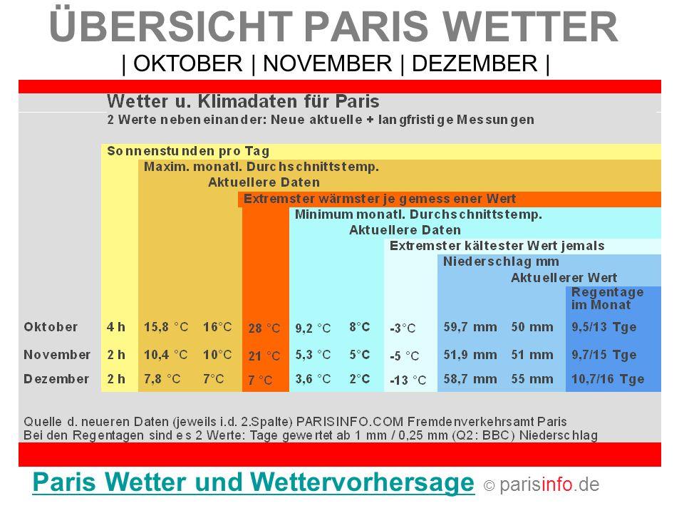 ÜBERSICHT PARIS WETTER Paris Wetter und WettervorhersageParis Wetter und Wettervorhersage © parisinfo.de   OKTOBER   NOVEMBER   DEZEMBER  