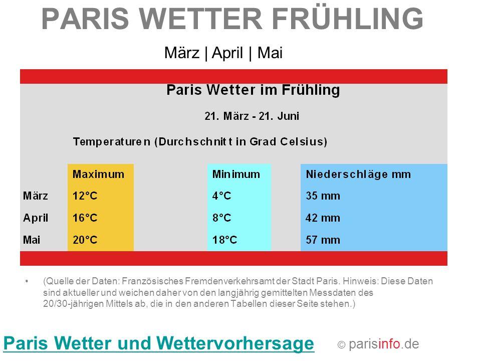 PARIS WETTER FRÜHLING Paris Wetter und Wettervorhersage (Quelle der Daten: Französisches Fremdenverkehrsamt der Stadt Paris. Hinweis: Diese Daten sind