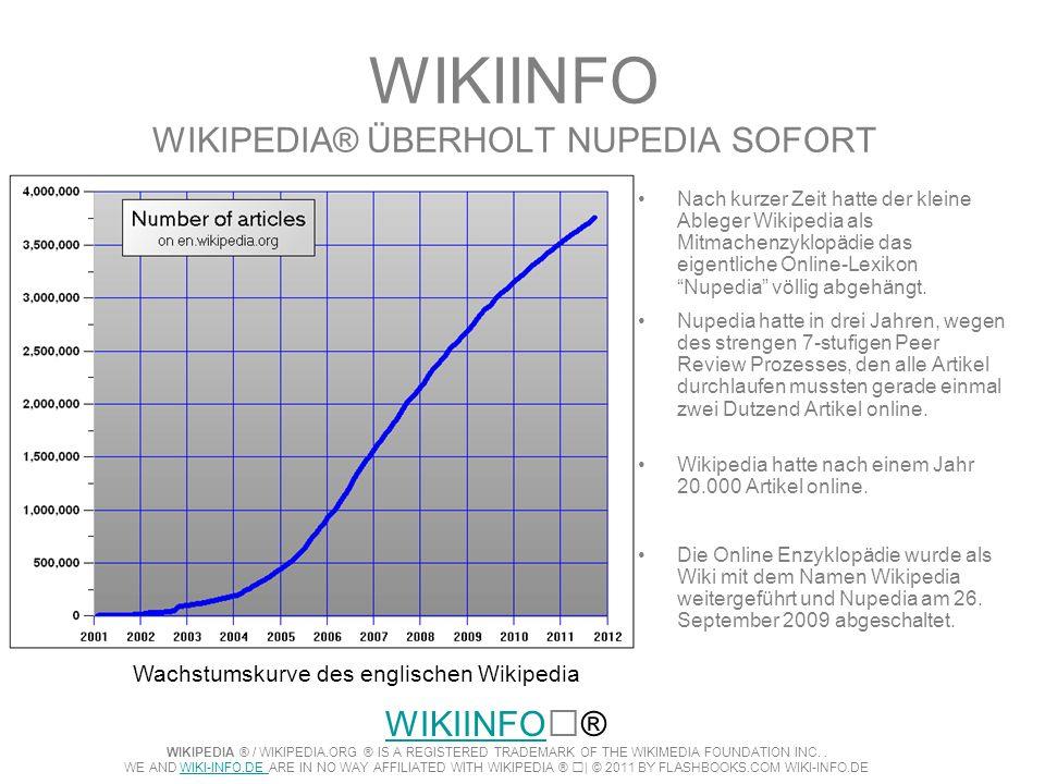 WIKIINFO WIKIPEDIA® ÜBERHOLT NUPEDIA SOFORT Nach kurzer Zeit hatte der kleine Ableger Wikipedia als Mitmachenzyklopädie das eigentliche Online-Lexikon