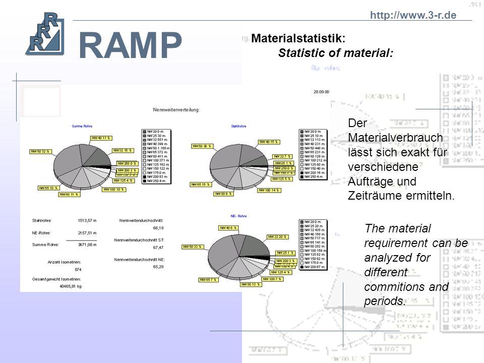 RAMP Kapazitätsverteilung: Statistic of jobs: Die Auslastung der Werkstatt läßt sich auftragsübergreifend analysieren und kalkulieren! Dadurch wird vo