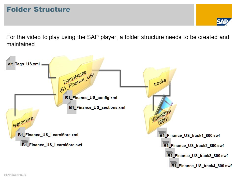 Folder Structure For the video to play using the SAP player, a folder structure needs to be created and maintained.
