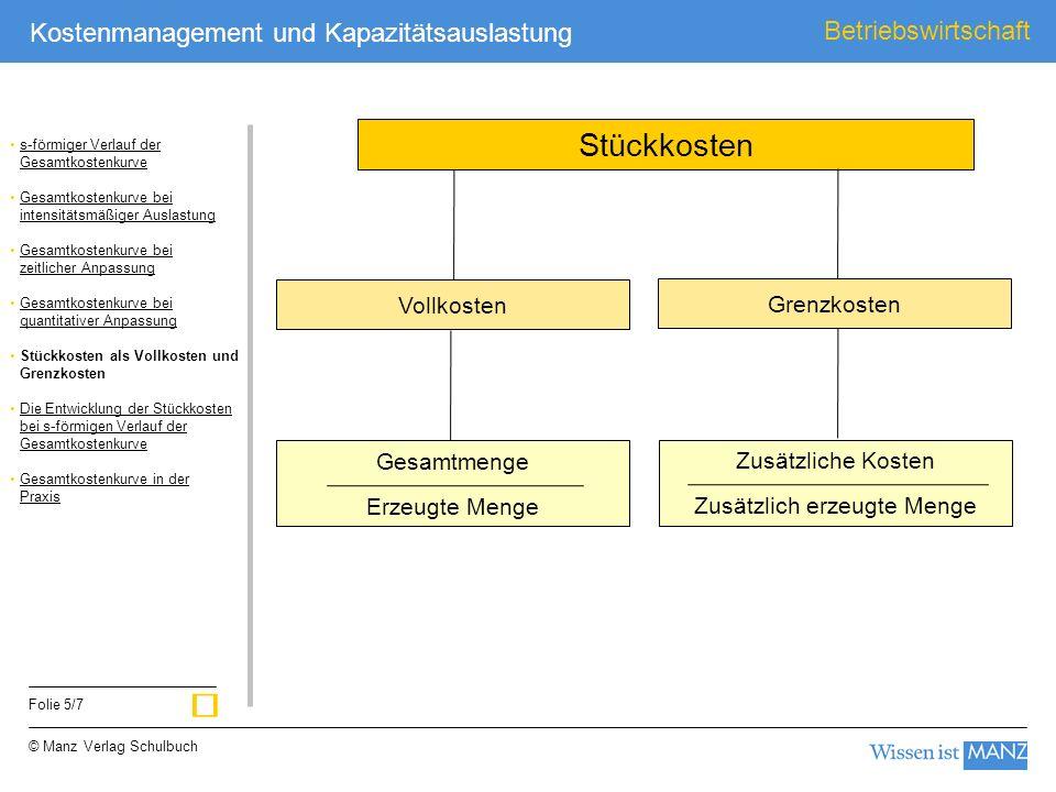 © Manz Verlag Schulbuch Betriebswirtschaft Folie 5/7 Kostenmanagement und Kapazitätsauslastung Vollkosten Stückkosten Grenzkosten Gesamtmenge Erzeugte
