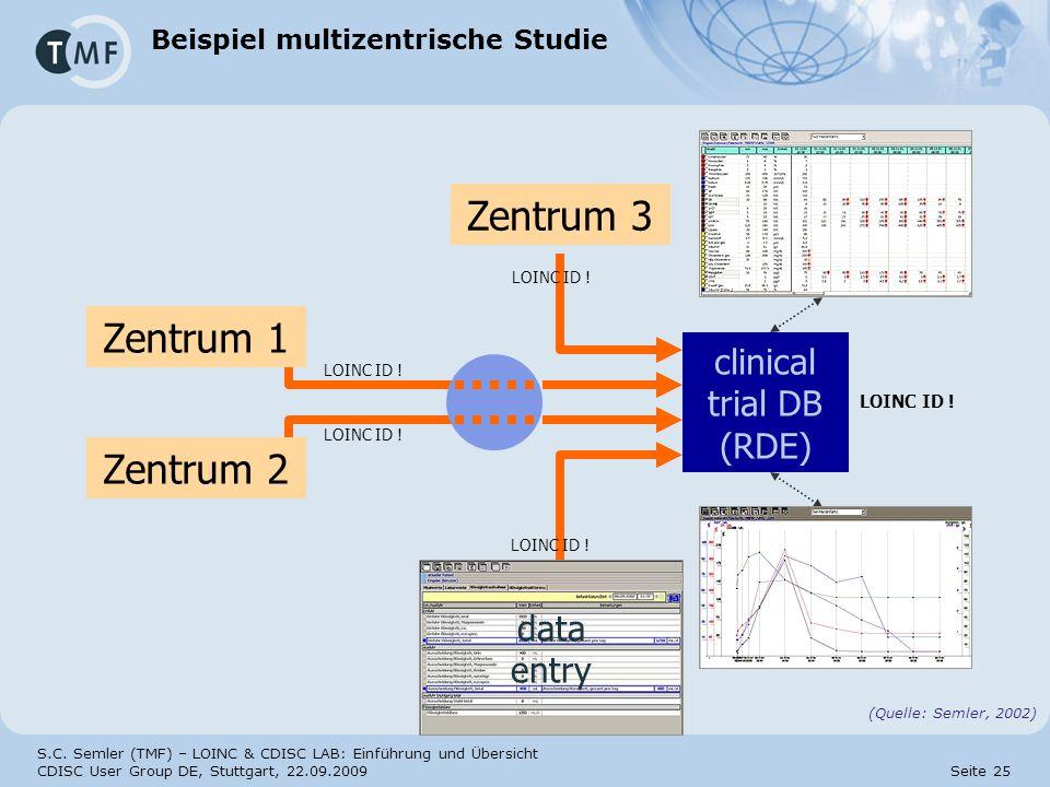 S.C. Semler (TMF) – LOINC & CDISC LAB: Einführung und Übersicht CDISC User Group DE, Stuttgart, 22.09.2009 Seite 25 Beispiel multizentrische Studie Ze