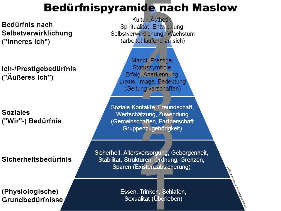 Essen, Trinken, Schlafen, Sexualität (Überleben) Sicherheit, Altersversorgung, Geborgenheit, Stabilität, Strukturen, Ordnung, Grenzen, Sparen (Existen