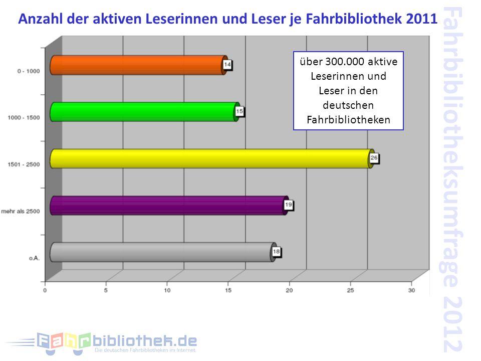 Fahrbibliotheksumfrage 2012 Anzahl der aktiven Leserinnen und Leser je Fahrbibliothek 2011 über 300.000 aktive Leserinnen und Leser in den deutschen Fahrbibliotheken