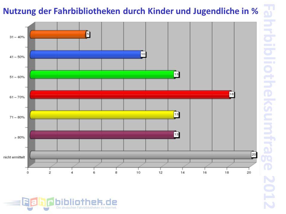 Fahrbibliotheksumfrage 2012 Nutzung der Fahrbibliotheken durch Kinder und Jugendliche in %