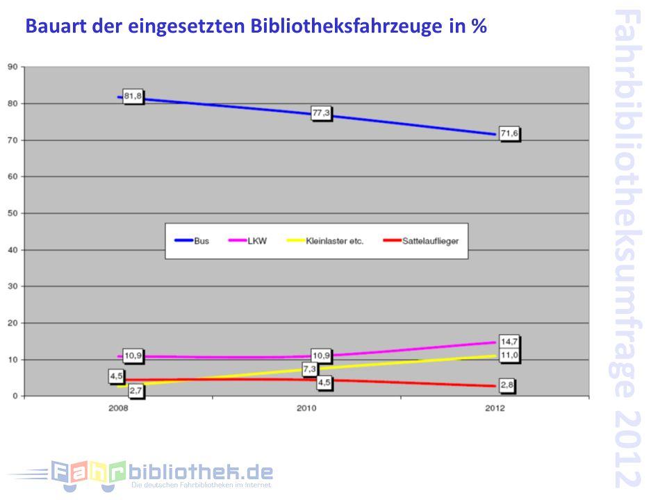 Fahrbibliotheksumfrage 2012 Bauart der eingesetzten Bibliotheksfahrzeuge in %