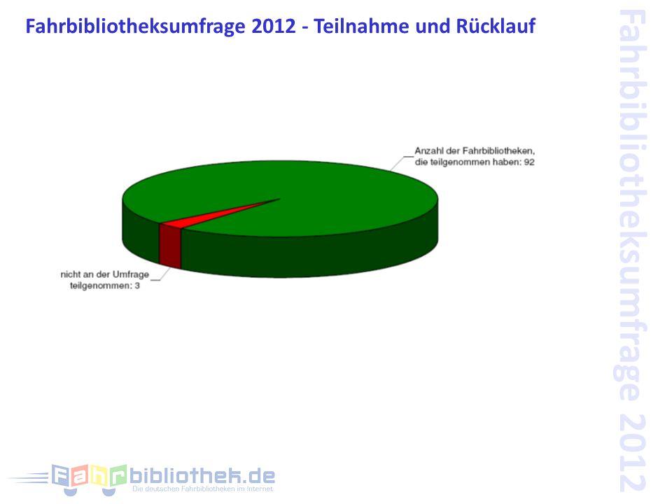 Fahrbibliotheksumfrage 2012 - Teilnahme und Rücklauf