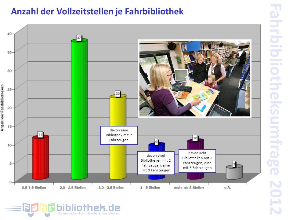 Fahrbibliotheksumfrage 2012 Anzahl der Vollzeitstellen je Fahrbibliothek davon eine Bibliothek mit 2 Fahrzeugen davon zwei Bibliotheken mit 2 Fahrzeugen, eine mit 3 Fahrzeugen davon acht Bibliotheken mit 2 Fahrzeugen, eine mit 5 Fahrzeugen