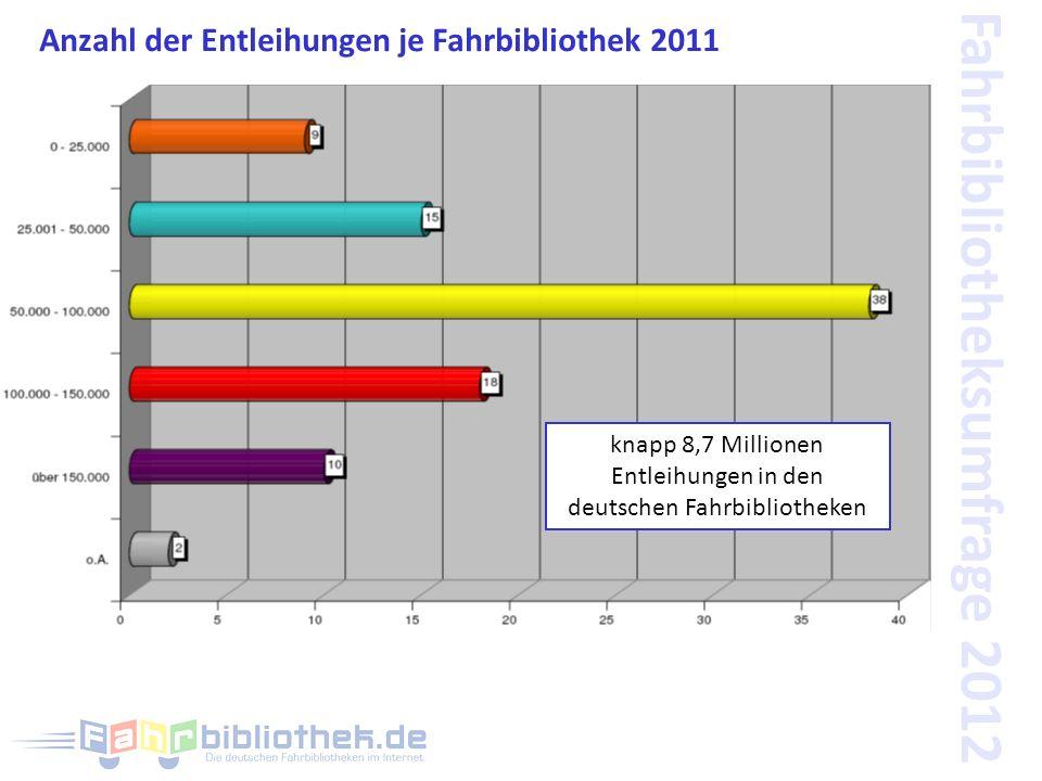 Fahrbibliotheksumfrage 2012 Anzahl der Entleihungen je Fahrbibliothek 2011 knapp 8,7 Millionen Entleihungen in den deutschen Fahrbibliotheken