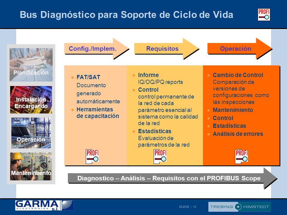 © Trebing & Himstedt 09/2005 | 10 Bus Diagnóstico para Soporte de Ciclo de Vida Config./Implem. Requisitos Operación Informe IQ/OQ/PQ reports Control