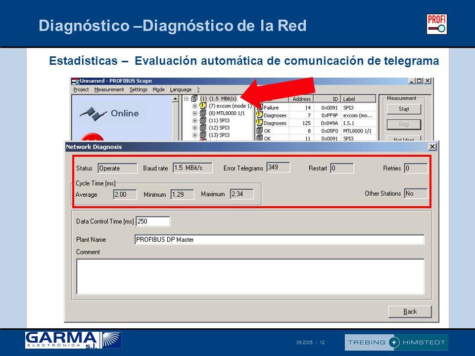 © Trebing & Himstedt 09/2005 | 12 Diagnóstico –Diagnóstico de la Red Estadísticas – Evaluación automática de comunicación de telegrama