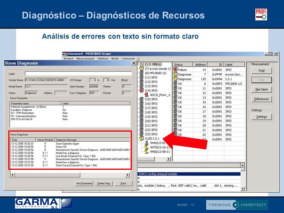 © Trebing & Himstedt 09/2005 | 13 Diagnóstico – Diagnósticos de Recursos Análisis de errores con texto sin formato claro
