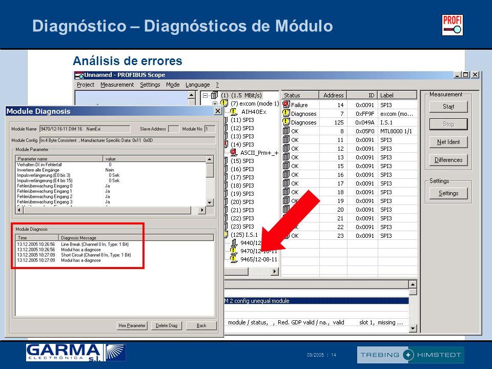 © Trebing & Himstedt 09/2005 | 14 Diagnóstico – Diagnósticos de Módulo Análisis de errores