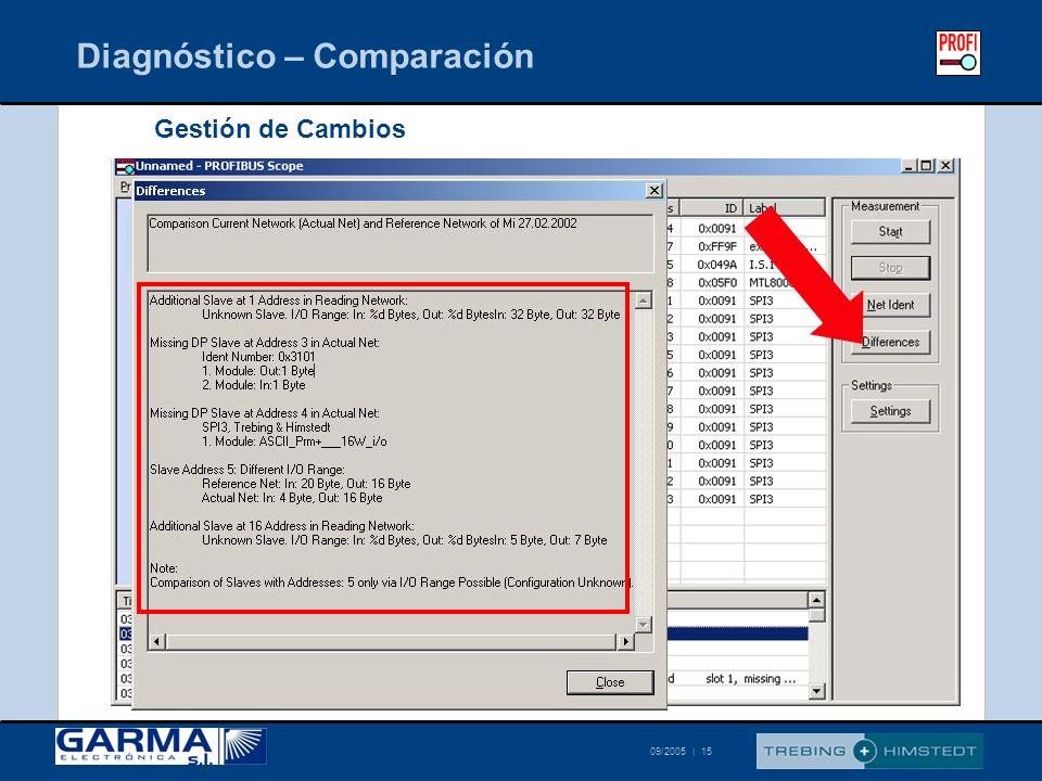 © Trebing & Himstedt 09/2005 | 15 Diagnóstico – Comparación Gestión de Cambios
