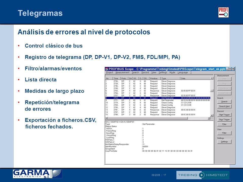 © Trebing & Himstedt 09/2005 | 17 Análisis de errores al nivel de protocolos Control clásico de bus Registro de telegrama (DP, DP-V1, DP-V2, FMS, FDL/