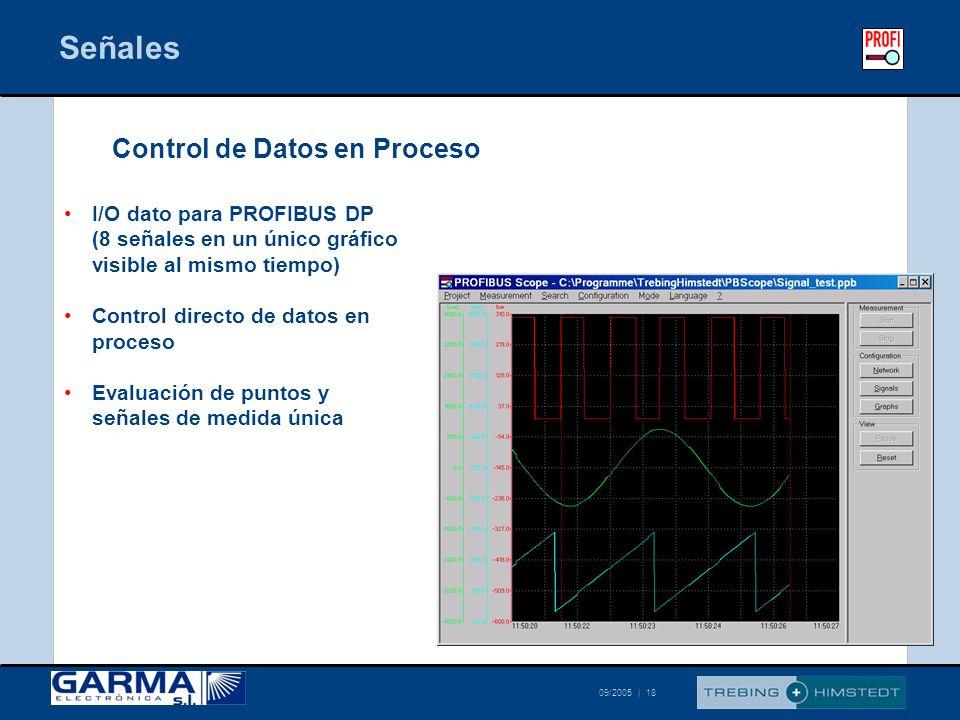 © Trebing & Himstedt 09/2005 | 18 I/O dato para PROFIBUS DP (8 señales en un único gráfico visible al mismo tiempo) Control directo de datos en proces