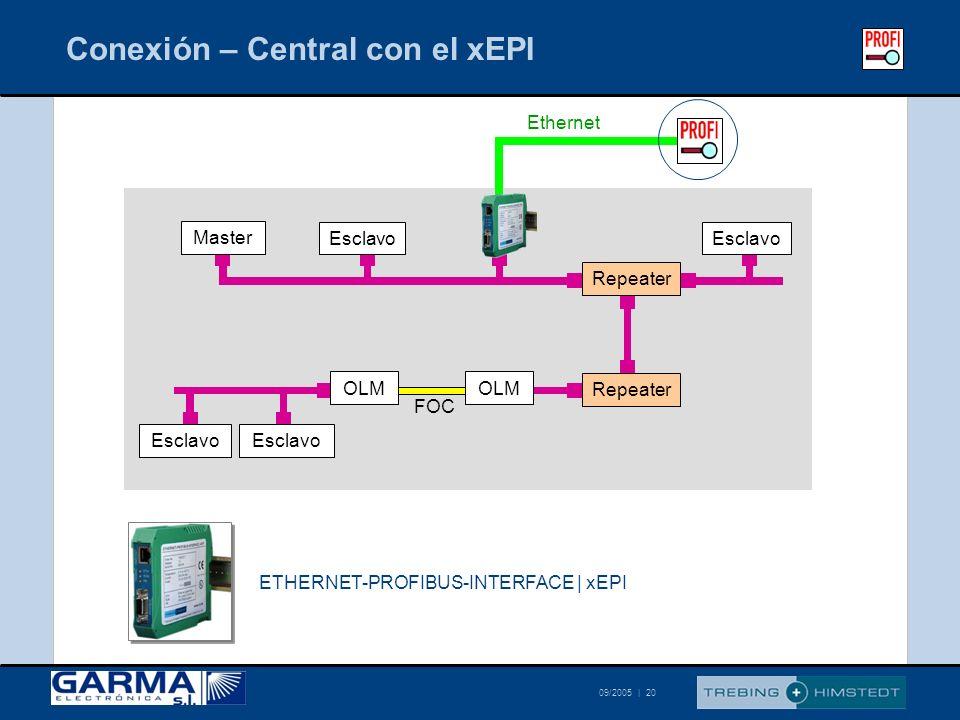 © Trebing & Himstedt 09/2005 | 20 Conexión – Central con el xEPI Master Repeater OLM Esclavo Repeater FOC Esclavo Ethernet Esclavo ETHERNET-PROFIBUS-I