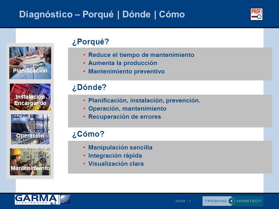 © Trebing & Himstedt 09/2005   15 Diagnóstico – Comparación Gestión de Cambios