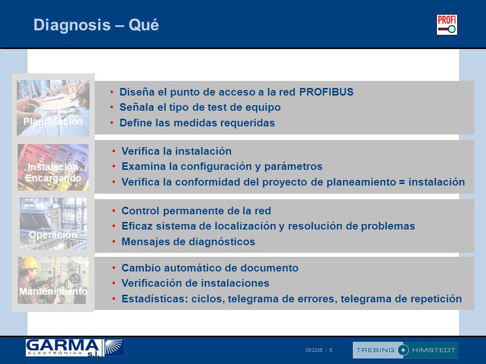 © Trebing & Himstedt 09/2005 | 5 Diagnosis – Qué Verifica la instalación Examina la configuración y parámetros Verifica la conformidad del proyecto de