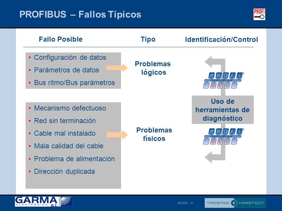 © Trebing & Himstedt 09/2005 | 6 PROFIBUS – Fallos Típicos Fallo PosibleTipo Problemas lógicos Identificación/Control Problemas físicos Configuración