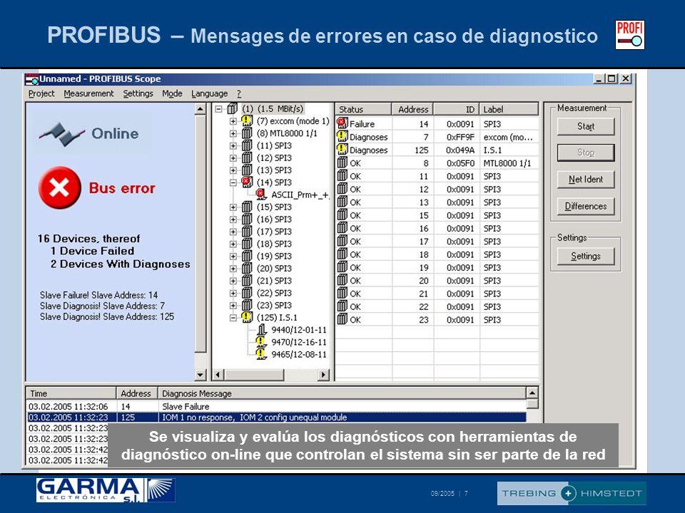 © Trebing & Himstedt 09/2005   18 I/O dato para PROFIBUS DP (8 señales en un único gráfico visible al mismo tiempo) Control directo de datos en proceso Evaluación de puntos y señales de medida única Señales Control de Datos en Proceso