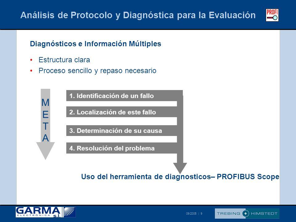 © Trebing & Himstedt 09/2005 | 9 Análisis de Protocolo y Diagnóstica para la Evaluación Diagnósticos e Información Múltiples Estructura clara Proceso