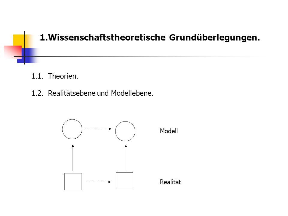 1.Wissenschaftstheoretische Grundüberlegungen. 1.1.Theorien. 1.2.Realitätsebene und Modellebene. Realität Modell
