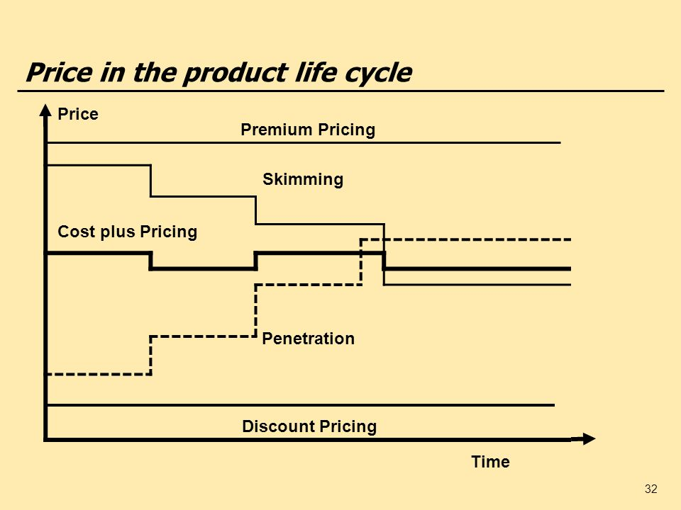 32 Price in the product life cycle Premium Pricing Skimming Discount Pricing Cost plus Pricing Time Price Penetration