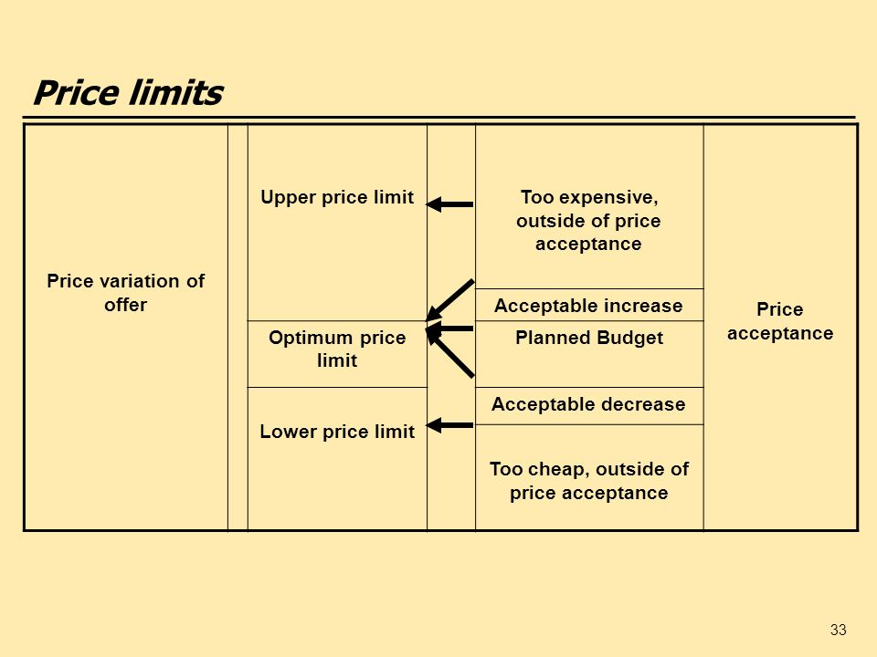 33 Price limits Price variation of offer Upper price limitToo expensive, outside of price acceptance Price acceptance Acceptable increase Optimum pric