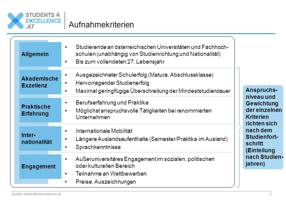 Aufnahmekriterien Studierende an österreichischen Universitäten und Fachhoch- schulen (unabhängig von Studienrichtung und Nationalität) Bis zum vollen