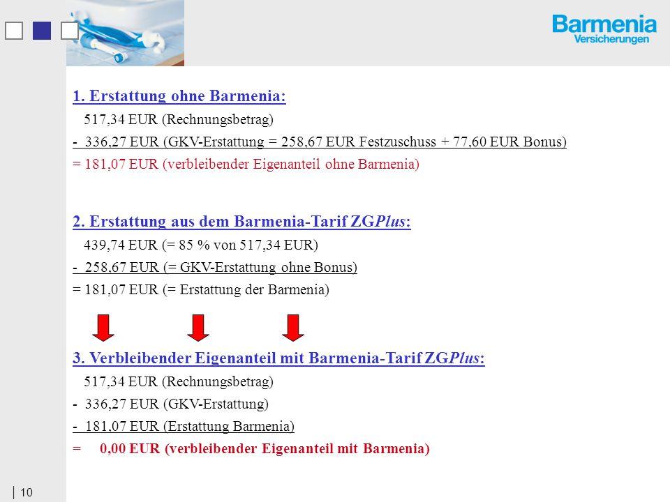 10 1. Erstattung ohne Barmenia: 517,34 EUR (Rechnungsbetrag) - 336,27 EUR (GKV-Erstattung = 258,67 EUR Festzuschuss + 77,60 EUR Bonus) = 181,07 EUR (v