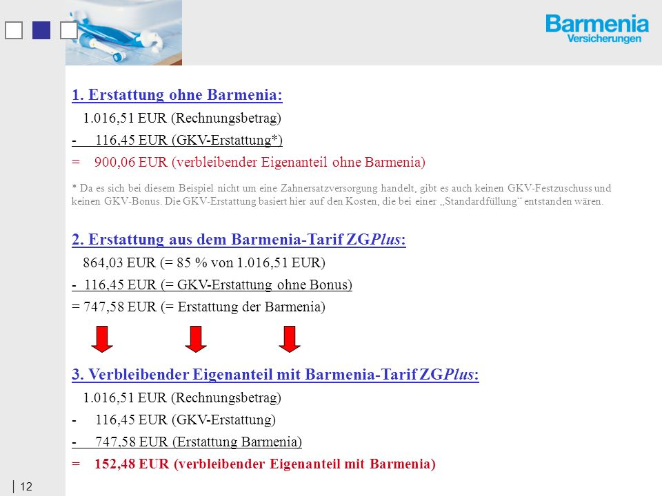 12 1. Erstattung ohne Barmenia: 1.016,51 EUR (Rechnungsbetrag) - 116,45 EUR (GKV-Erstattung*) = 900,06 EUR (verbleibender Eigenanteil ohne Barmenia) *