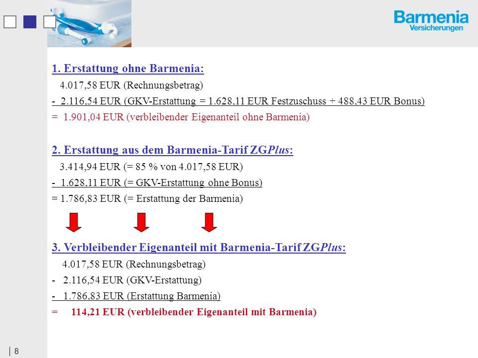 8 1. Erstattung ohne Barmenia: 4.017,58 EUR (Rechnungsbetrag) - 2.116,54 EUR (GKV-Erstattung = 1.628,11 EUR Festzuschuss + 488,43 EUR Bonus) = 1.901,0