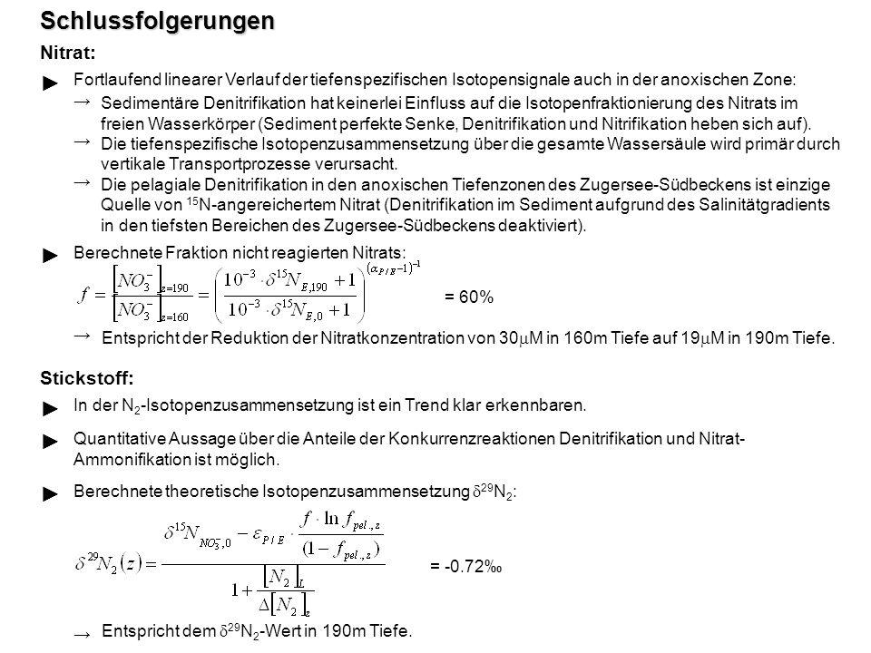 Entspricht der Reduktion der Nitratkonzentration von 30 M in 160m Tiefe auf 19 M in 190m Tiefe. Schlussfolgerungen Nitrat: Fortlaufend linearer Verlau