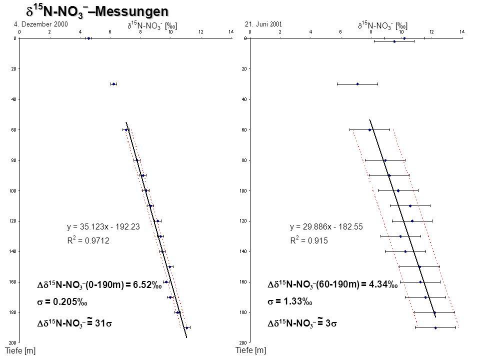 15 N-NO 3 - [] Tiefe [m] 15 N-NO 3 – –Messungen 15 N-NO 3 – –Messungen Tiefe [m] 15 N-NO 3 - [] y = 35.123x - 192.23 R 2 = 0.9712 y = 29.886x - 182.55