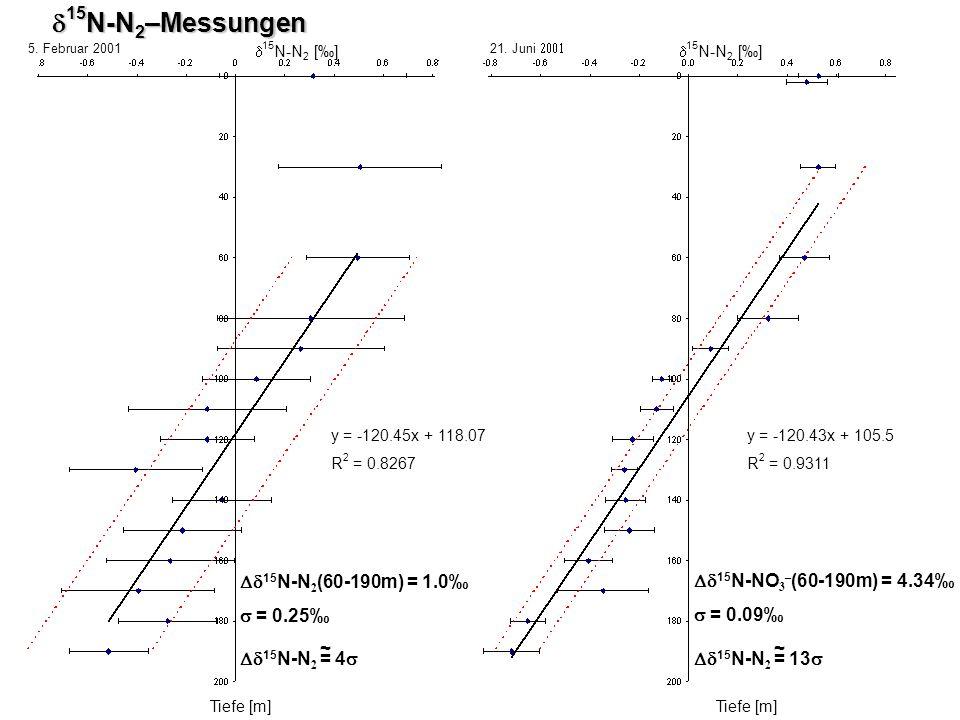 15 N-N 2 [] Tiefe [m] 15 N-N 2 –Messungen 15 N-N 2 –Messungen Tiefe [m] 15 N-N 2 [] y = -120.45x + 118.07 R 2 = 0.8267 y = -120.43x + 105.5 R 2 = 0.93